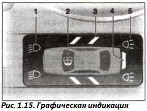 Рис. 1.15. Графическая индикация