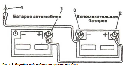 Рис. 1.3. Порядок подсоединения пускового кабеля