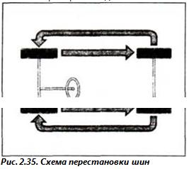 Рис. 2.35. Схема перестановки шин