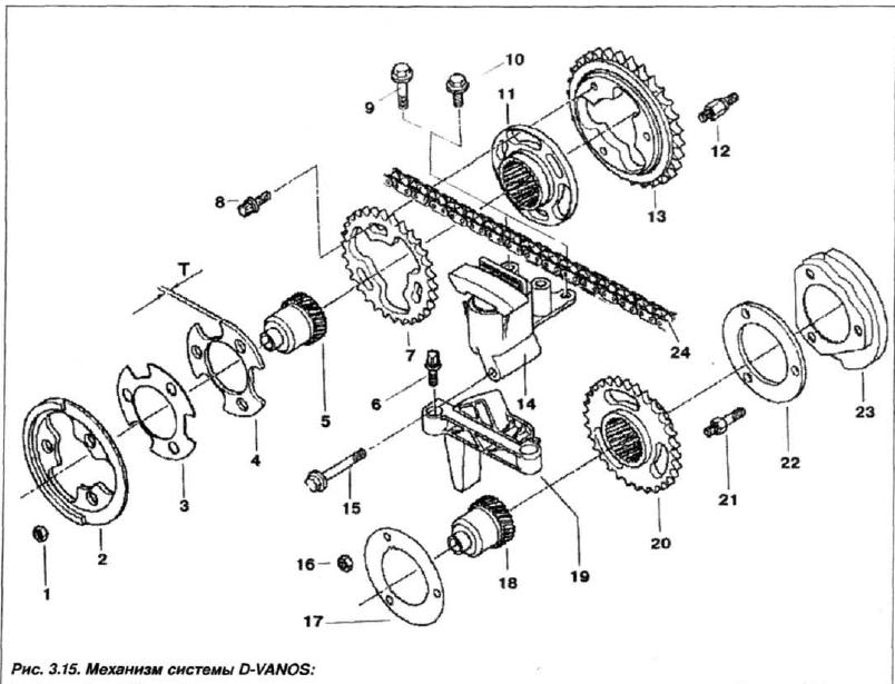 Рис. 3.15. Механизм системы D-VANOS