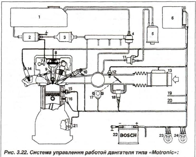 Рис. 3.22. Система управления работой двигателя типа «Motronic»