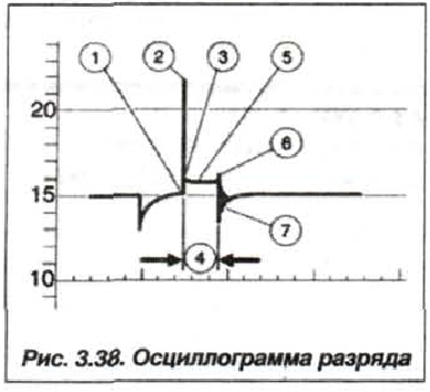 Рис. 3.38. Осциллограмма разряда