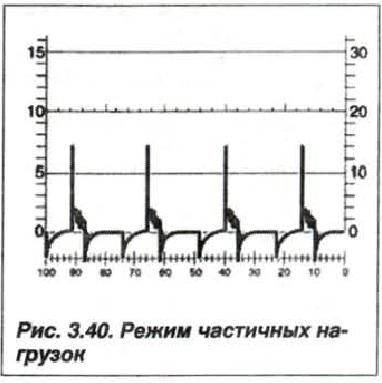 Рис. 3.40. Режим частичных нагрузок