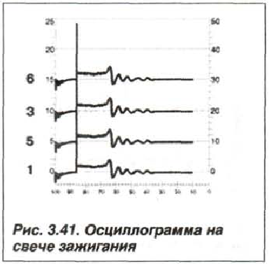 Рис. 3.41. Осциллограмма на свече зажигания