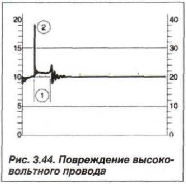 Рис. 3.44. Повреждение высоковольтного провода