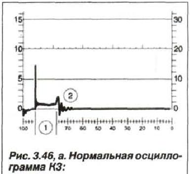 Рис. 3.46, а. Нормальная осциллограмма КЗ