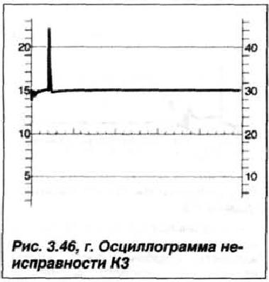 Рис. 3.46, г. Осциллограмма неисправности К3