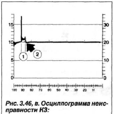 Рис. 3.46, в. Осциллограмма неисправности К3