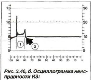 Рис. 3.46,б. Осциллограмма неисправности КЗ