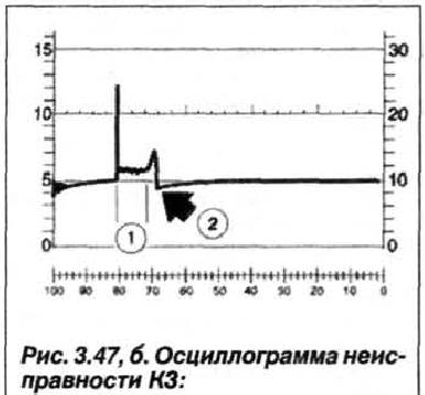 Рис. 3.47, б. Осциллограмма неисправности К3