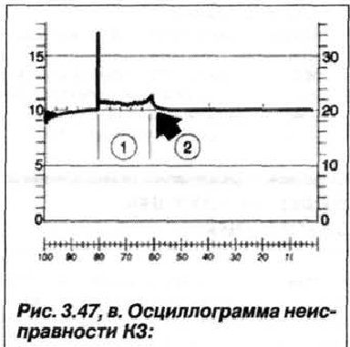Рис. 3.47, в. Осциллограмма неисправности К3