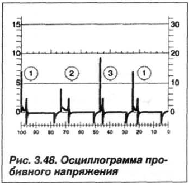 Рис. 3.48. Осциллограмма пробивного напряжения
