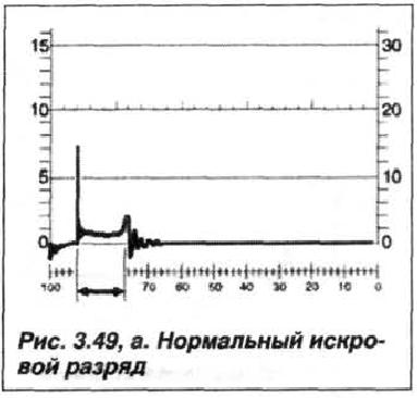 Рис. 3.49, а. Нормальный искровой разряд