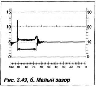 Рис. 3.49,б.Малый зазор
