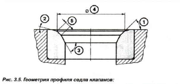 Рис. 3.5. Геометрия профиля седла клапанов