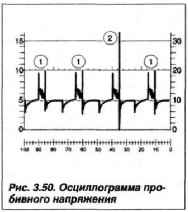 Рис. 3.50. Осциллограмма пробивного напряжения