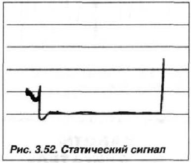 Рис. 3.52. Статический сигнал