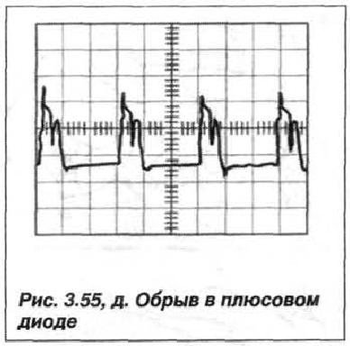 Рис. 3.55, д. Обрыв в плюсовом диоде