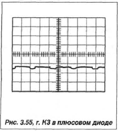 Рис. 3.55, г. КЗ в плюсовом диоде