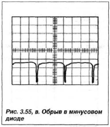 Рис. 3.55, в. Обрыв в минусовом диоде