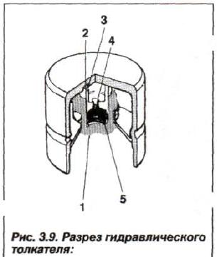 Рис. 3.9. Разрез гидравлического толкателя