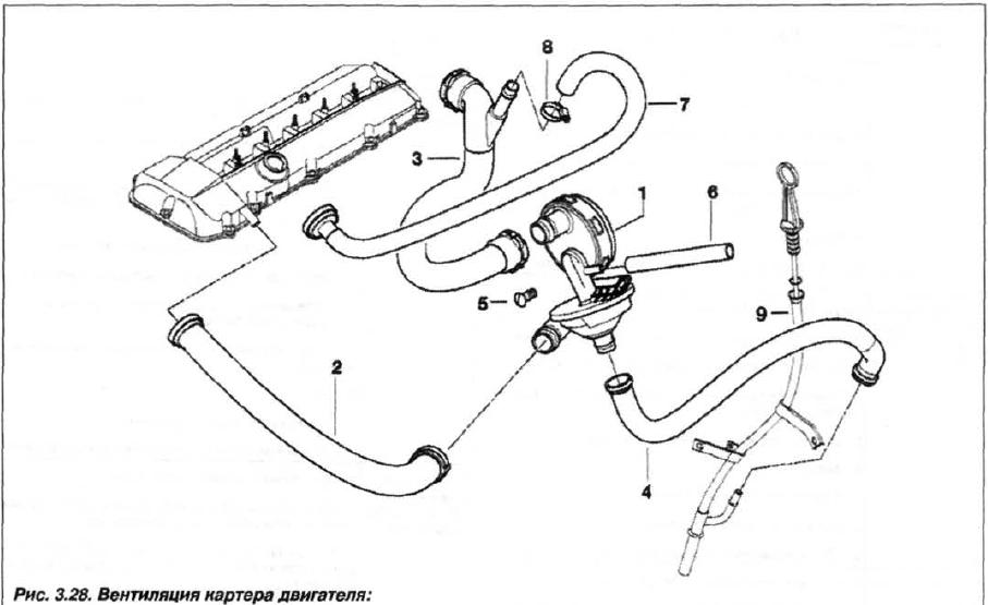 Рис.3.28. Вентиляция картера двигателя