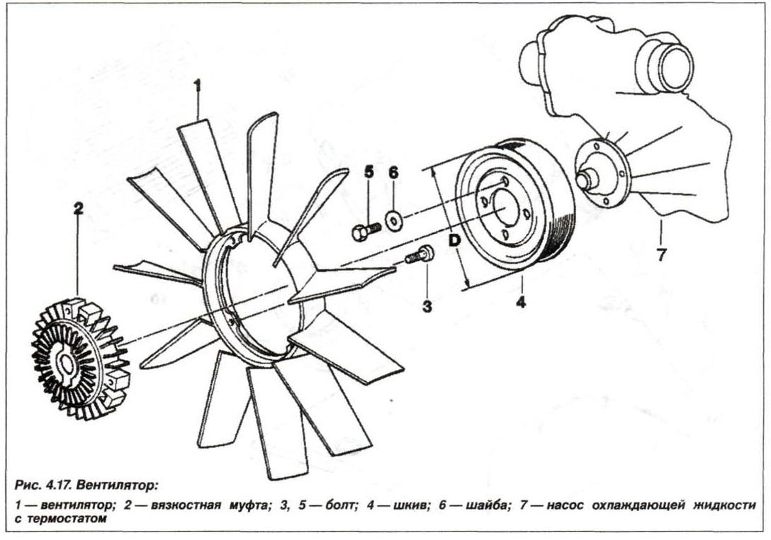 Рис. 4.17. Вентилятор BMW X5 E53