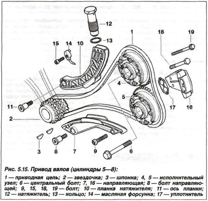 Рис. 5.15. Привод валов (цилиндры 5 - 8) БМВ Х5 Е53 N62