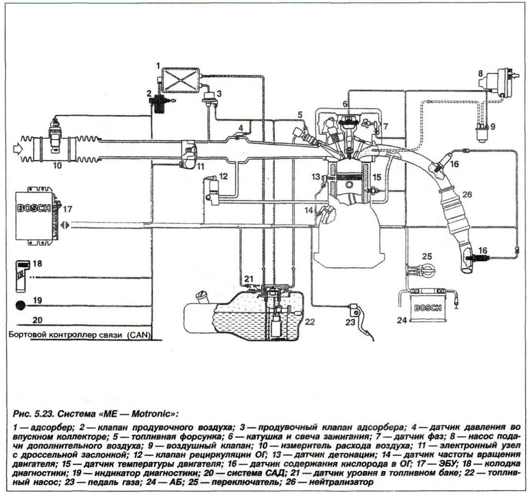 Рис. 5.23. Система МЕ-Motronic БМВ Х5 Е53 N62