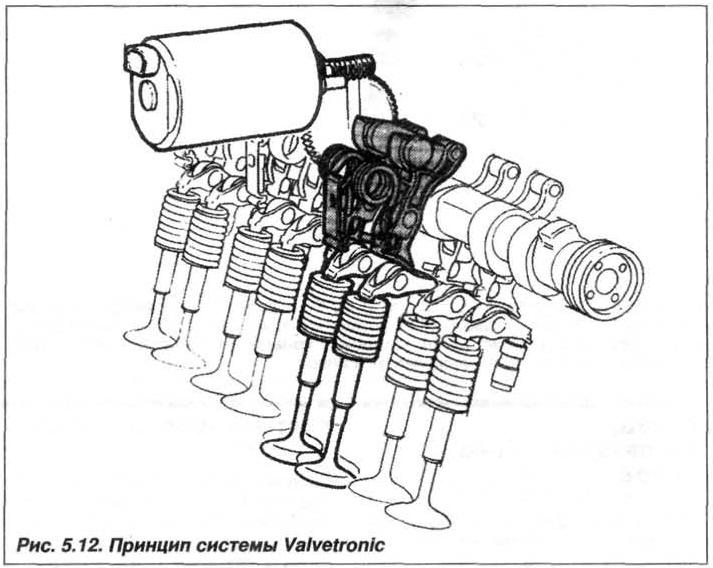 Рис. 5.12. Принцип системы Valvetronic БМВ Х5 Е53 N62