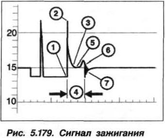 Рис. 5.179. Сигнал зажигания БМВ Х5 Е53 N62
