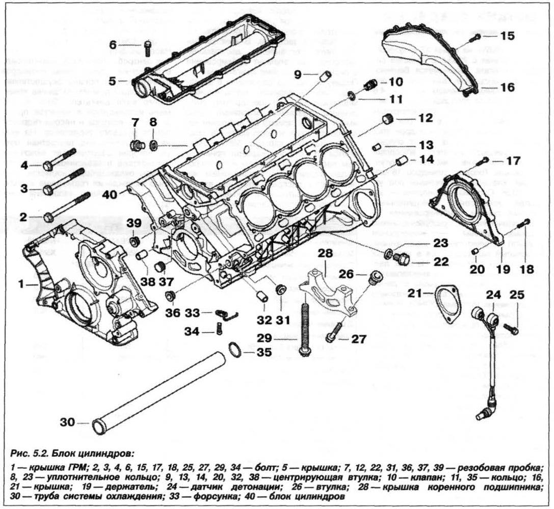 Рис. 5.2. Блок цилиндров БМВ Х5 Е53 N62