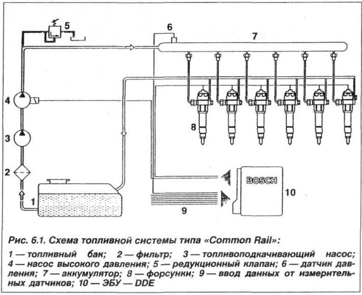 Рис. 6.1. Схема топливной системы типа Common Rail БМВ Х5 Е53