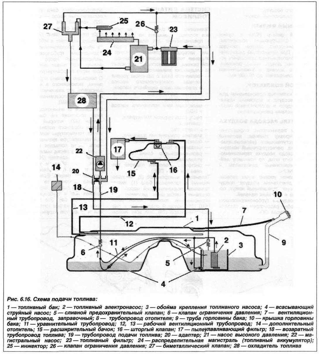 Рис. 6.16. Схема подачи топлива БМВ Х5 Е53