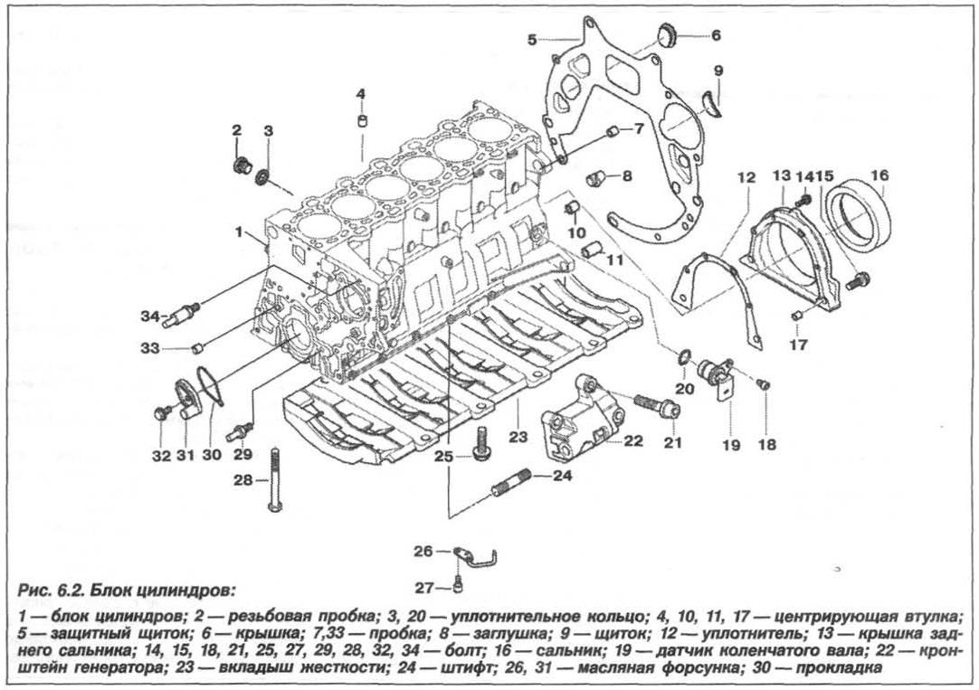 Рис. 6.2. Блок цилиндров БМВ Х5 Е53