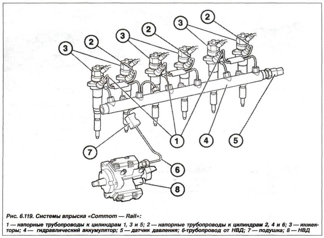 Рис. 6.119. Система впрыска Common-Rail БМВ Х5 Е53
