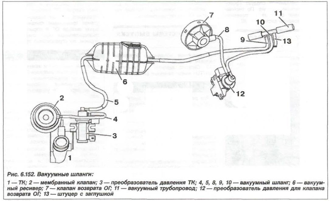 Рис. 6.152. Вакуумные шланги БМВ Х5 Е53