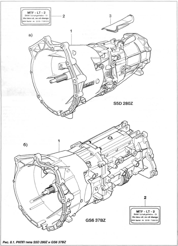 Рис. 8.1. РКПП типа S5D 280Z и GS6 37BZ БМВ Х5 Е53