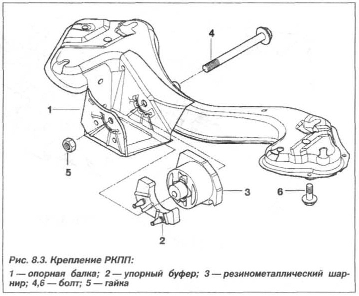 Рис. 8.3. Крепление РКПП БМВ Х5 Е53