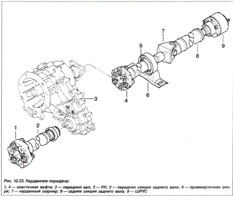 Рис. 10.23. Карданная передача БМВ Х5 Е53