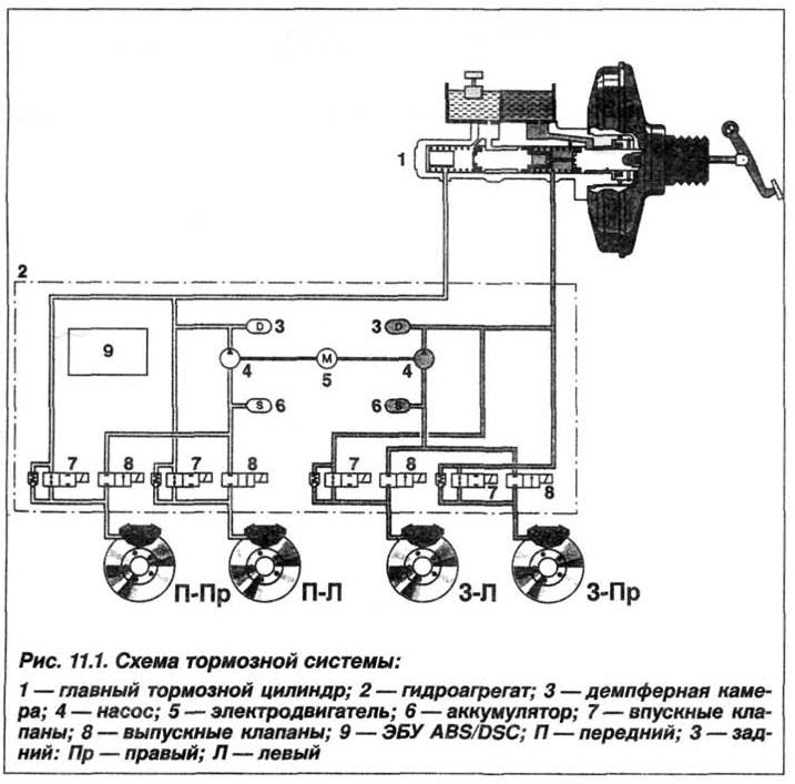Рис. 11.1. Схема тормозной системы БМВ Х5 Е53