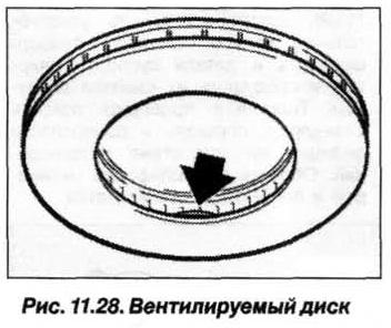 Рис. 11.28. Вентилируемый диск БМВ Х5 Е53