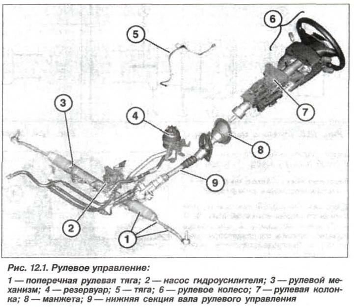 Рис. 12.1 Рулевое управление БМВ Х5 Е53