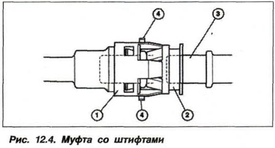 Рис. 12.4. Муфта со штифтами БМВ Х5 Е53