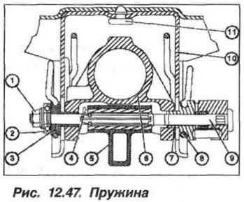 Рис. 12.47. Пружина БМВ Х5 Е53