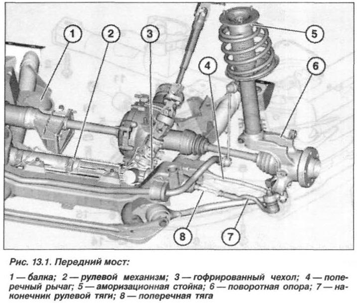 Рис. 13.1. Передний мост БМВ Х5 Е53