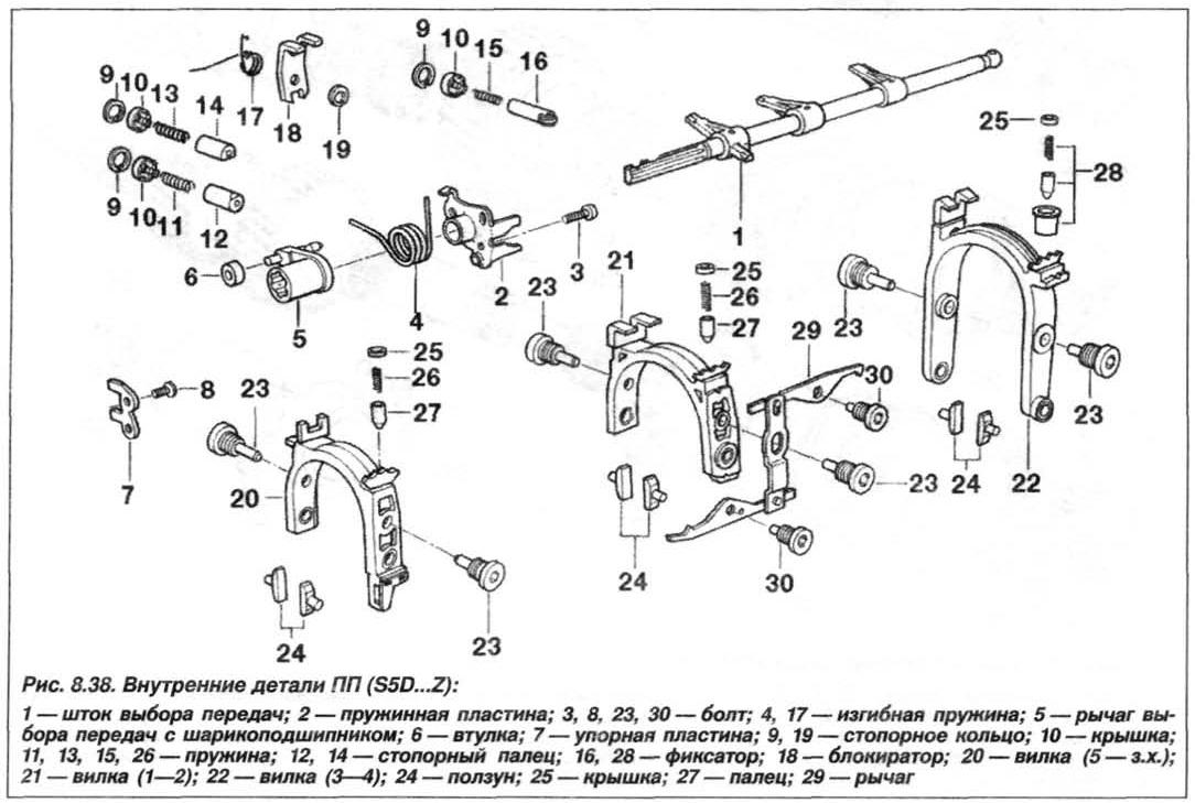 Рис. 8.38. Внутренние детали ПП (S5D...Z) БМВ Х5 Е53