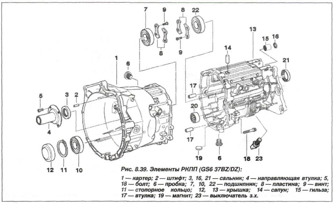 Рис. 8.39. Элементы РКПП (GS6 37BZ.DZ) БМВ Х5 Е53