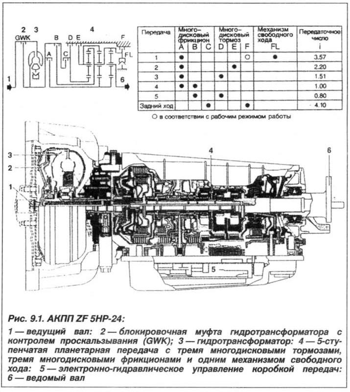 Рис. 9.1. АКПП ZF 5HP-24 БМВ Х5 Е53