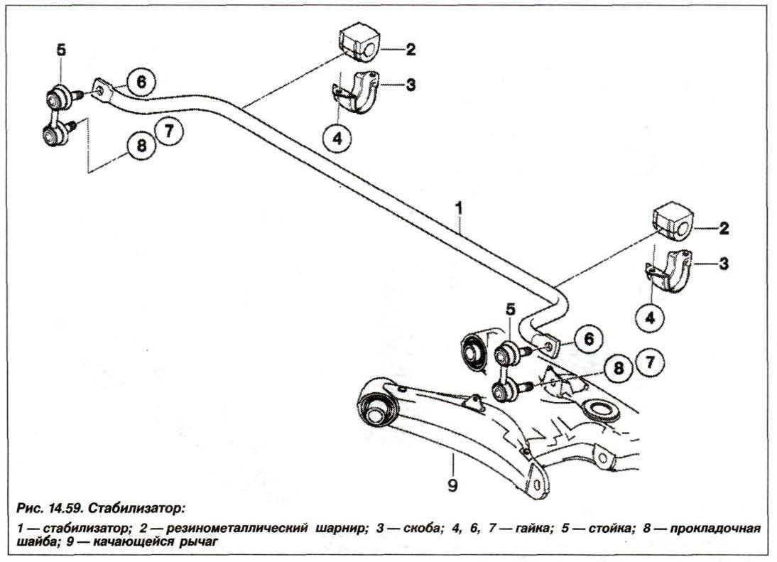 Рис. 14.59. Стабилизатор БМВ Х5 Е53